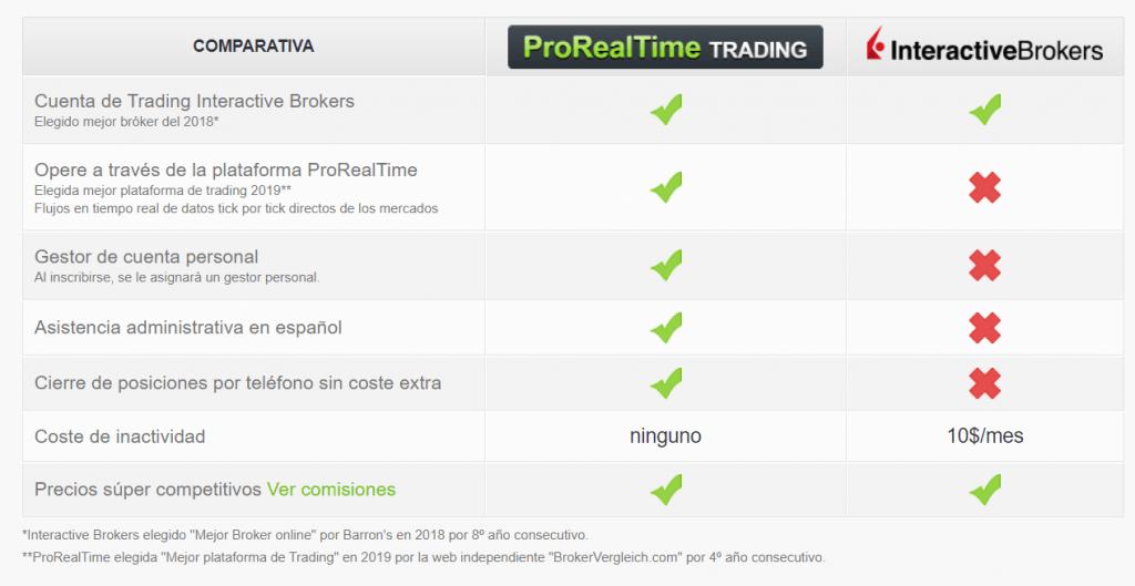 comparativa interactive brokers y prorealtime con descripciones