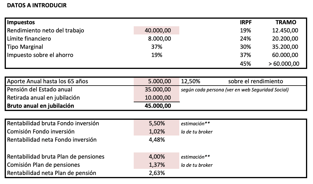 datos a introducir plan de pensión y fondo de inversión