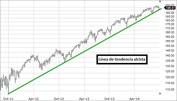 Imagen: Línea de tendencia al alza dibujada en el gráfico.