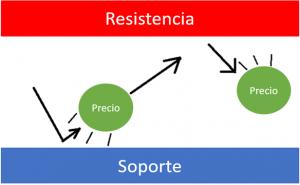 Imagen: Gráfico de acciones que muestra el área de resistencia convirtiéndose en un área de soporte.